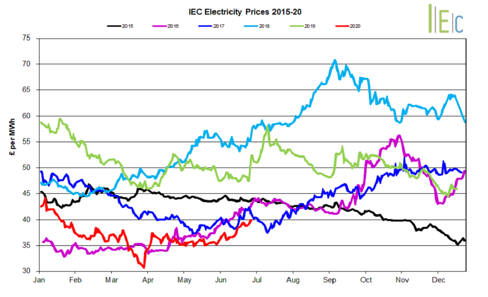 Graph of July's electricity prices