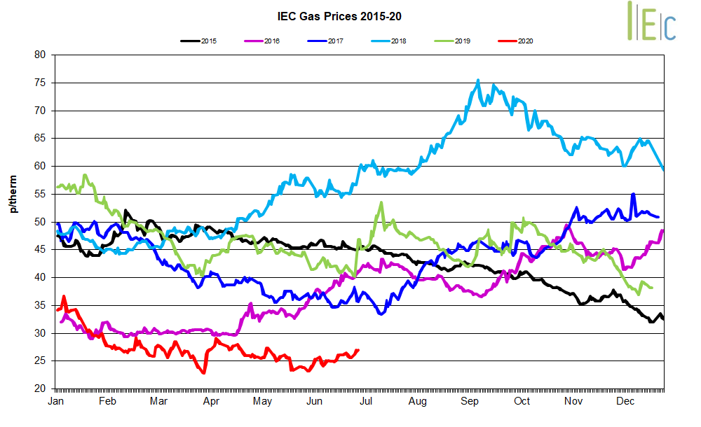 Graph of July's Gas prices