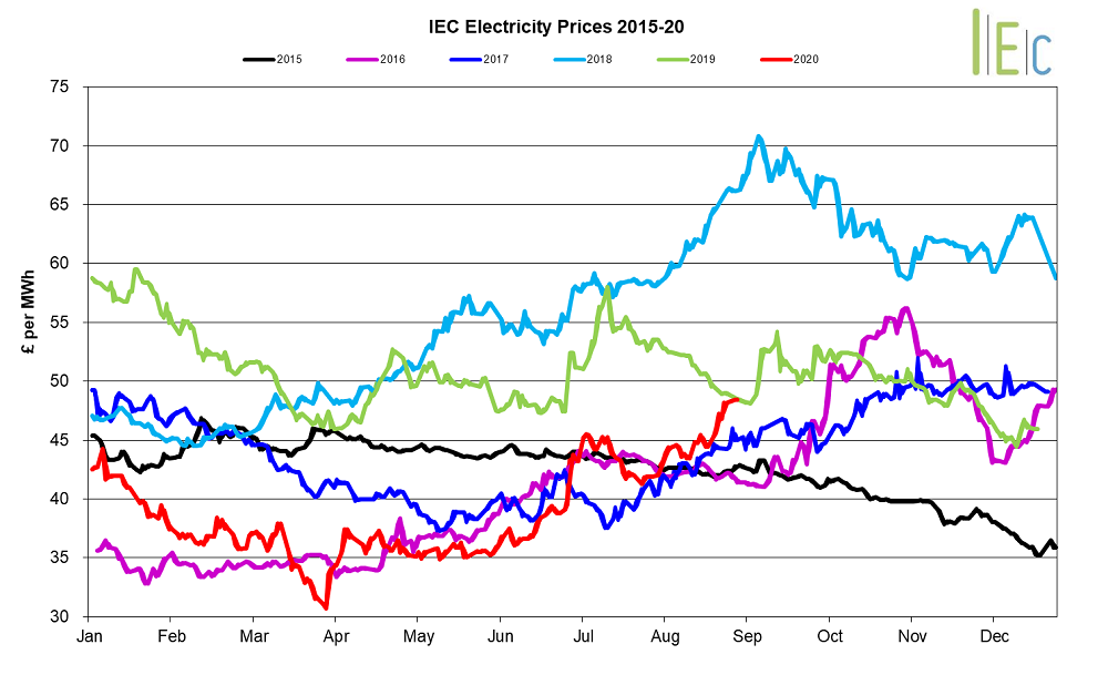 Electricity prices graph September 2020