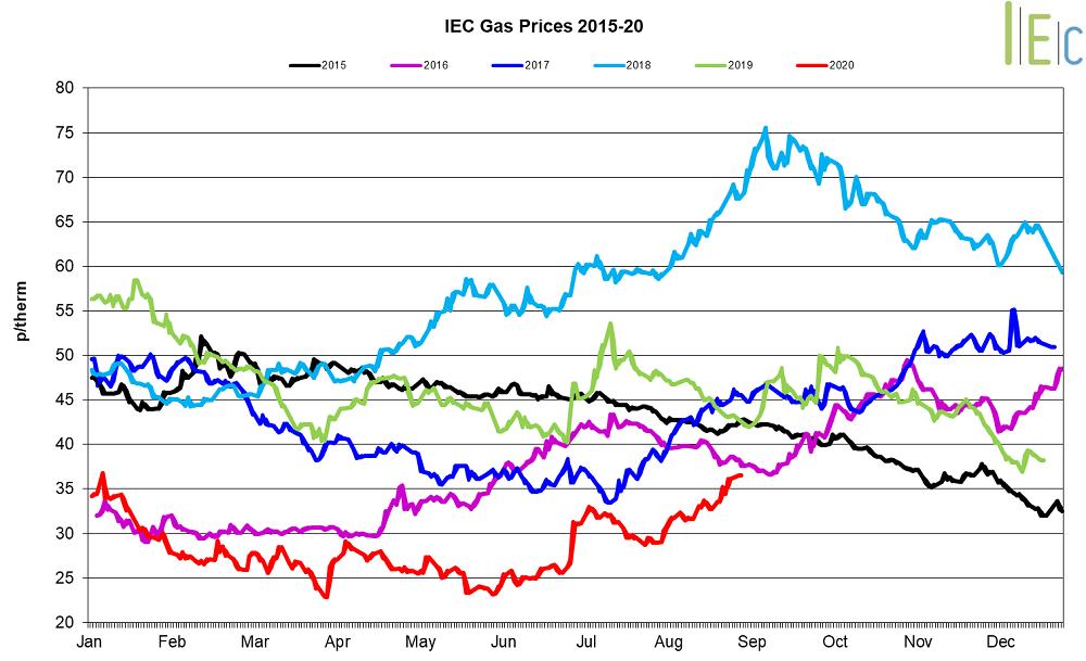 Gas prices graph September 2020